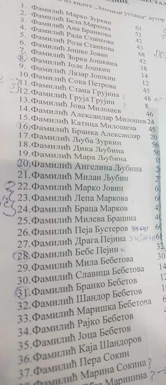Deo spiska Familića koji su deportovani u Jasenovac i tamo likvidirani